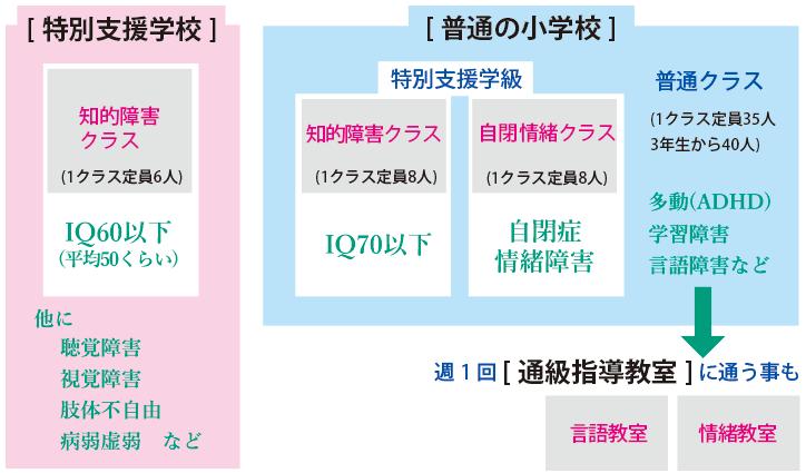 岡山市小学校・特別支援学級・特別支援学校
