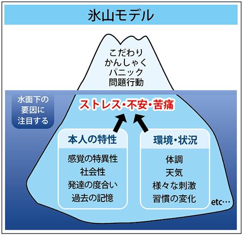 自閉症氷山モデル