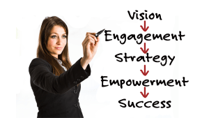 A dark haired woman points to the a chart depicting vision leading to Engagement leading to Strategy leading to Empowerment leading to Success