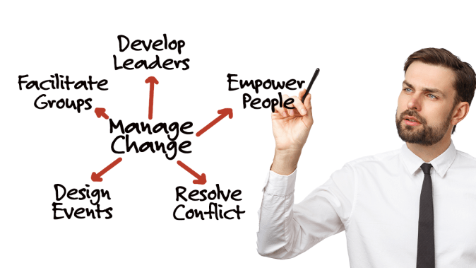 A man using marker pointing to the words Manage Change which has arrows pointing to the words Develop sLeader, Emp People, Facilitate Groups, Design Events, and Resolves Conflict