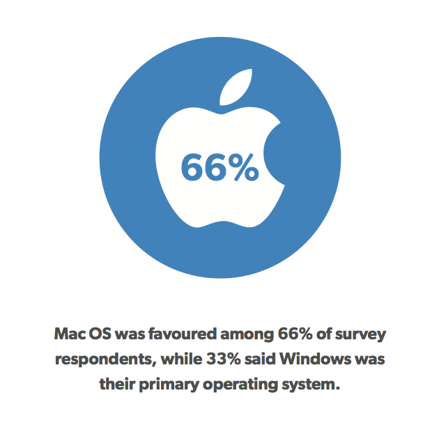Our Apple in Law Offices 2013 Survey Results Are In! | Clio