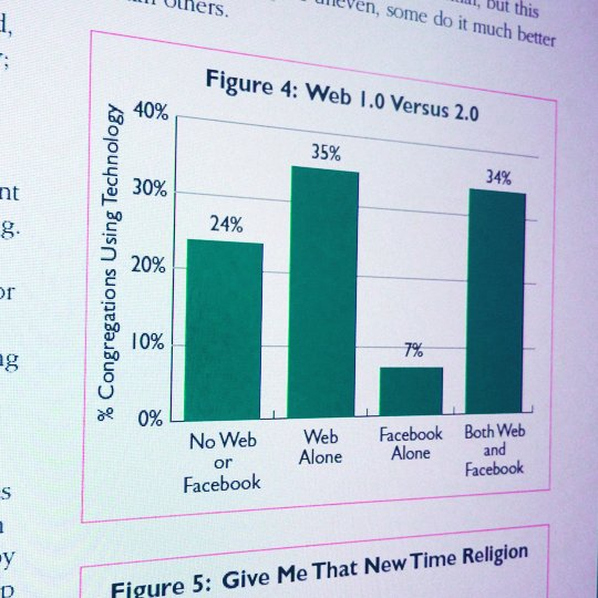 percentage of web use in churches