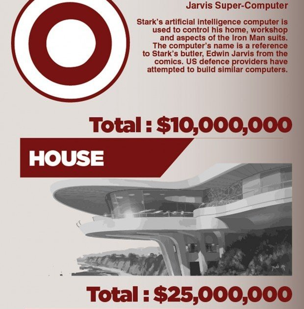 The Cost of Being Iron Man [Infographic]