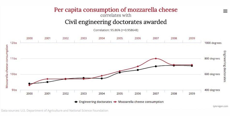 spurious correlations example