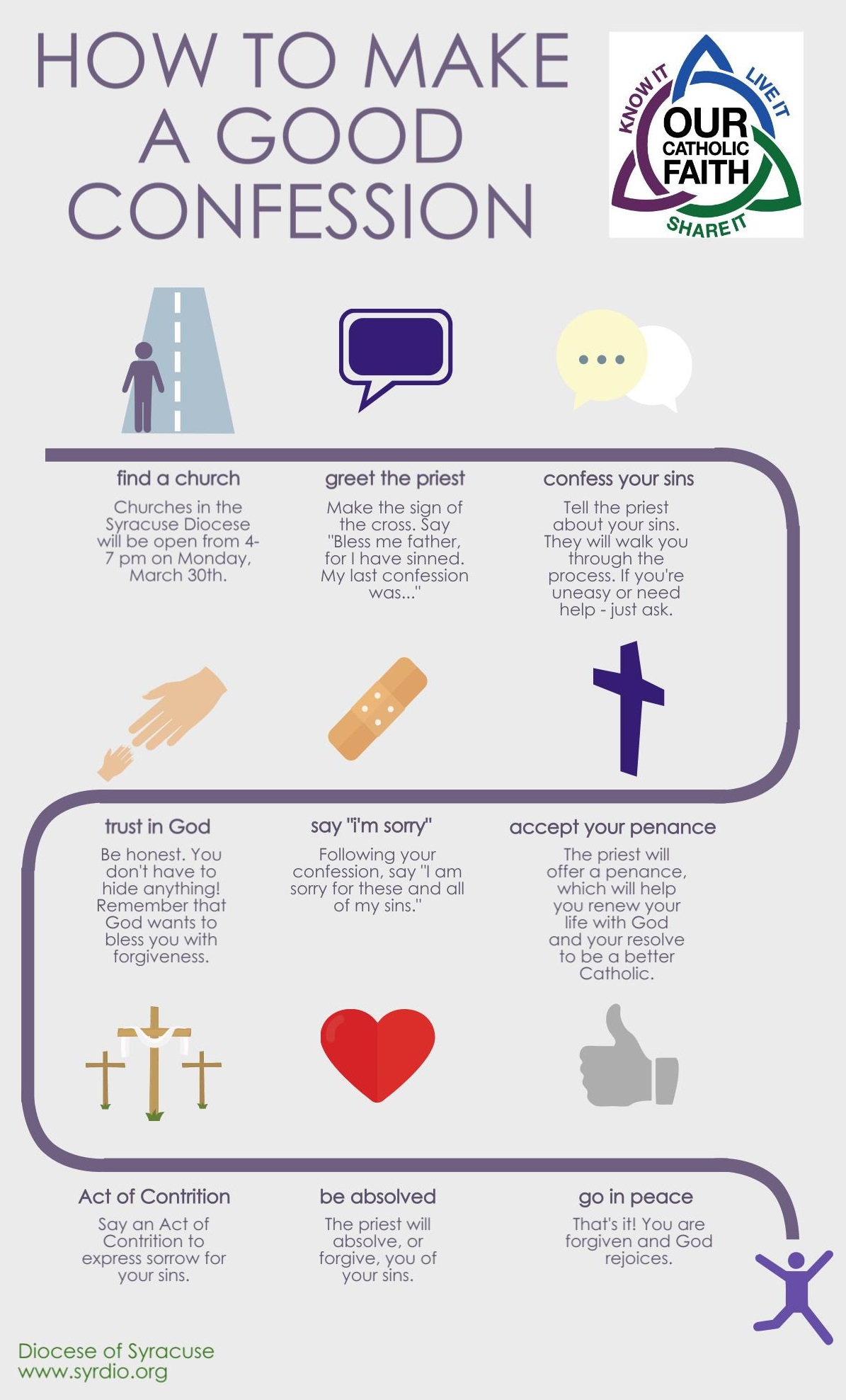 How To Make A Good Confession In One Infographic