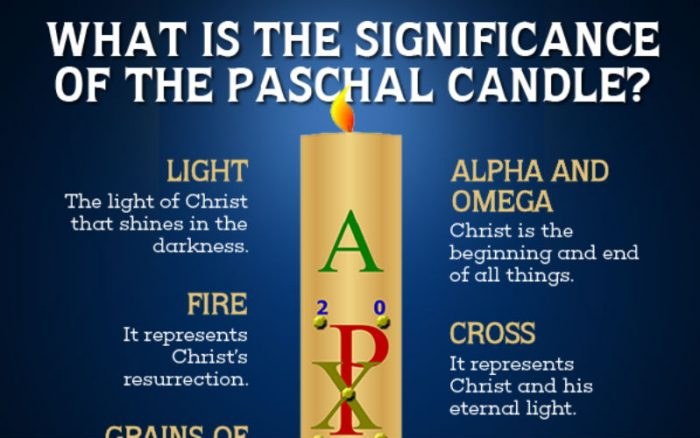 Meaning Christ Candle