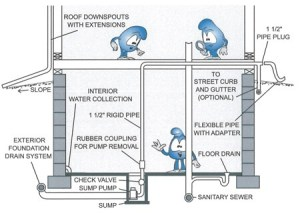 Inflow and Infiltration Solution