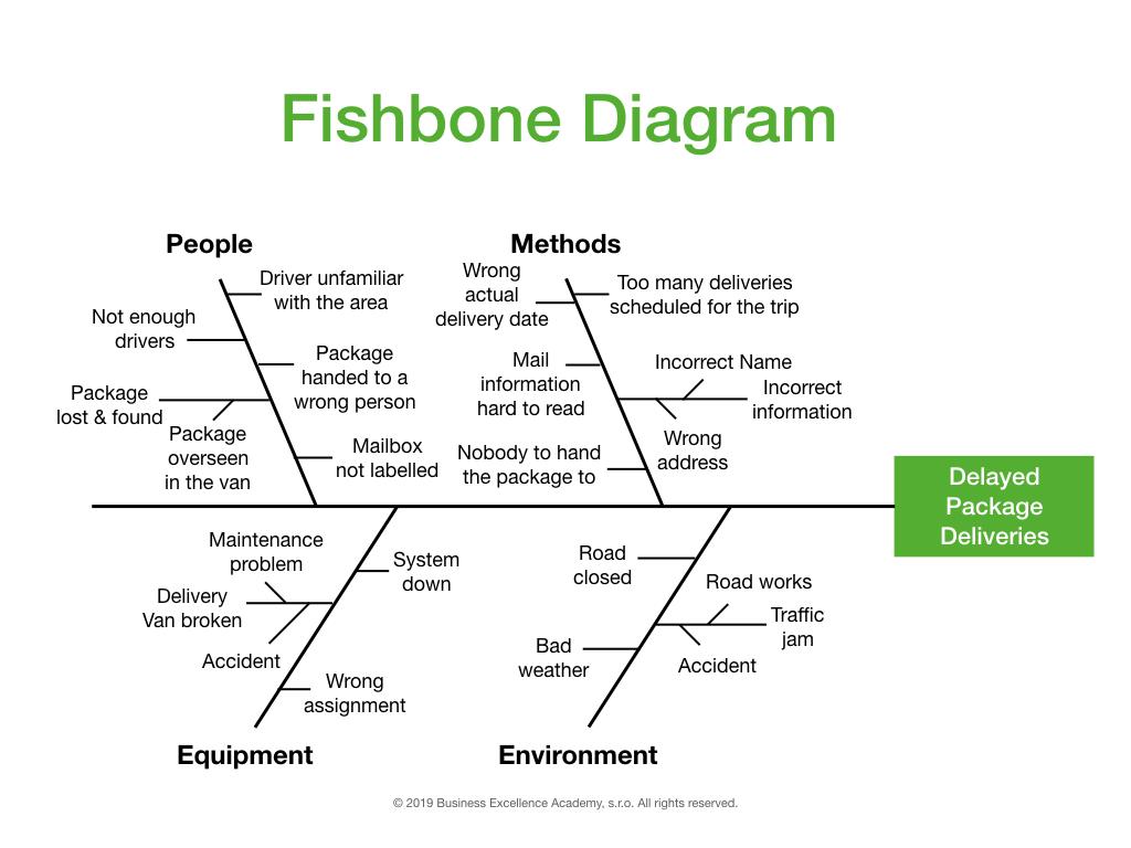 Fishbone-Diagram-Example