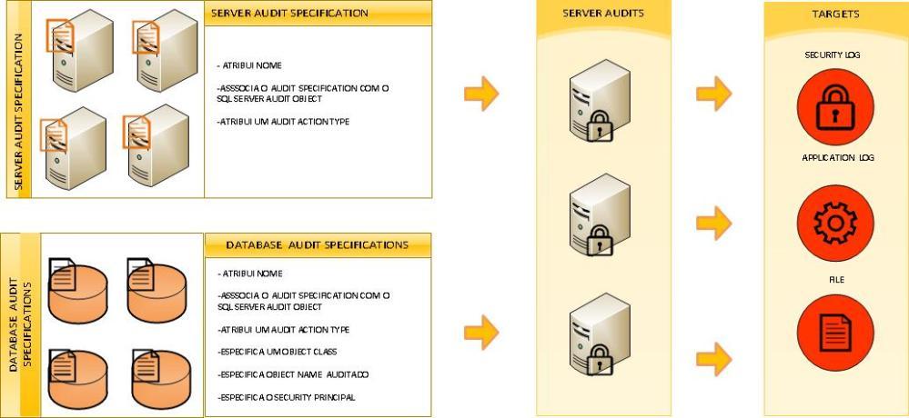 Descobrindo Auditoria no SQL Server 2008 - Parte 1 (2/2)