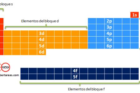 Como esta organizada la tabla periodica full hd maps locations tabla peri dica de los elementos wikipedia la enciclopedia libre ejemplo de tabla peri dica en lengua vietnamita en la que figuran los tres sistemas de urtaz Image collections