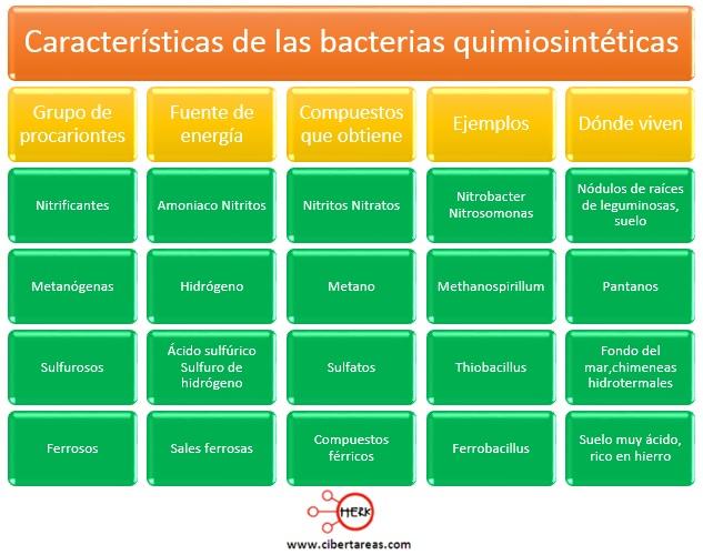 De Sustancias Quimicas De Areas