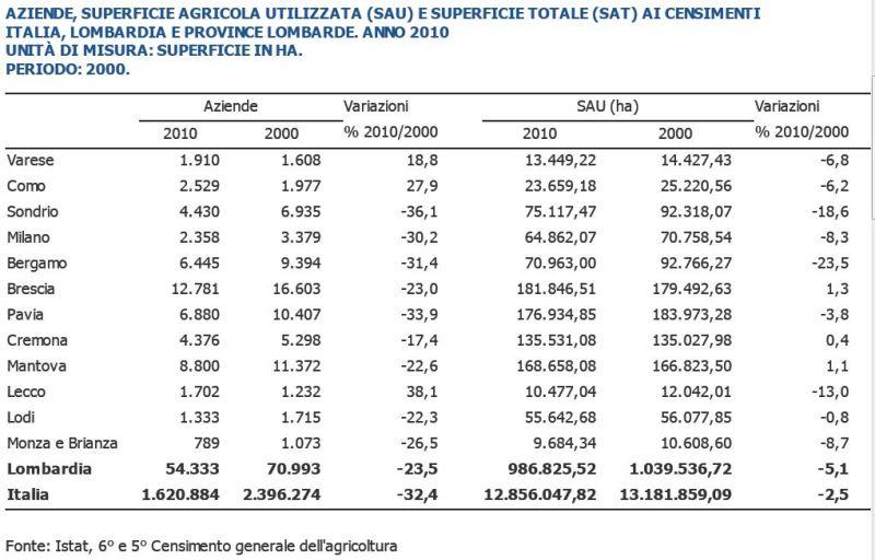 Diminuzione SAU Provincie Lombarde