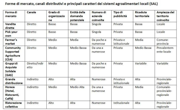 Forme di mercato, canali distributivi e principali caratteri dei sistemi agroalimentari locali (SAL)