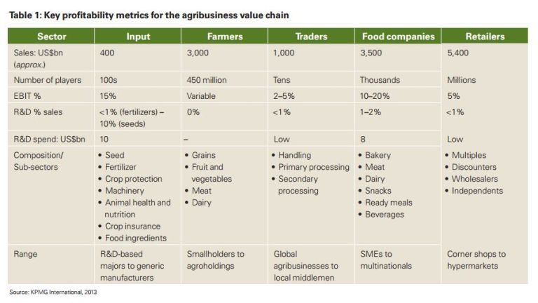 KPMG Agricultural and food value chain