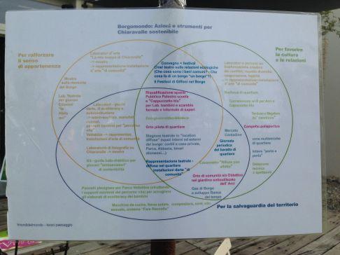 Gli schemi concettuali di Borgomondo