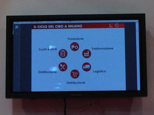 Food Policy Milano - Il Ciclo del Cibo