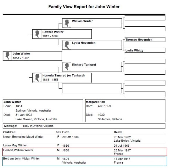Family View Report for John Winter capture