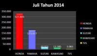 penjualan sepeda motor juli 2014
