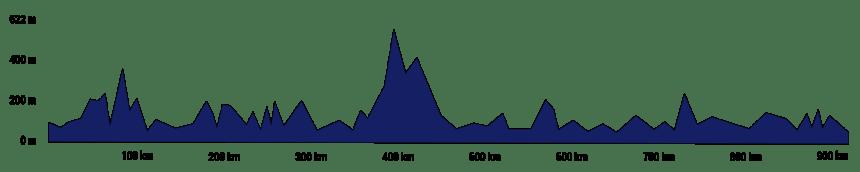 Il Giro della Sicilia in bici da corsa