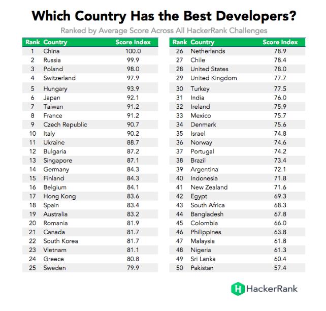 Países que tem melhores programadores no mundo