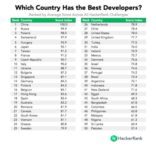 Imagem retirada: http://blog.hackerrank.com/which-country-would-win-in-the-programming-olympics/