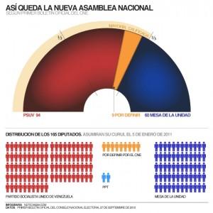 Distribución Asamblea Nacional Venezuela 2010