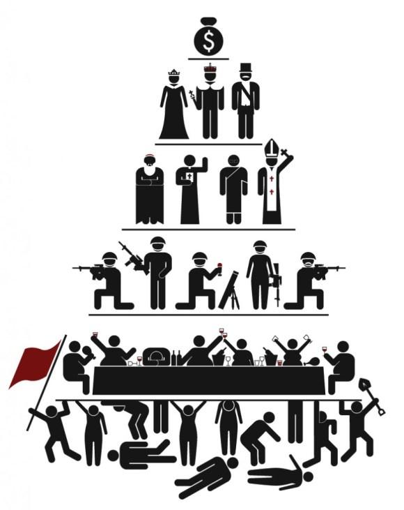 Pirámide de clases sociales en el capitalista