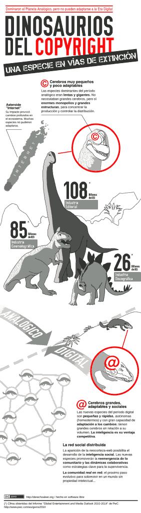 dinosaurios_del_copyright_755 + conocimiento y cultura libre