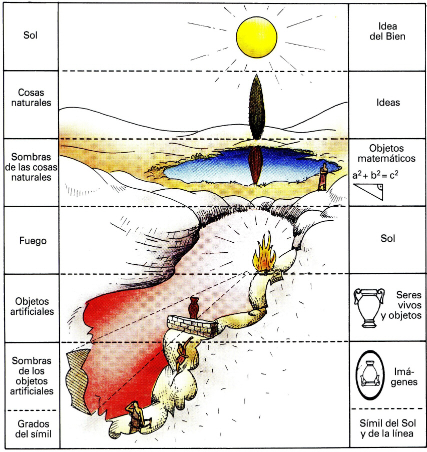 Resultado de imagen para mito de la caverna