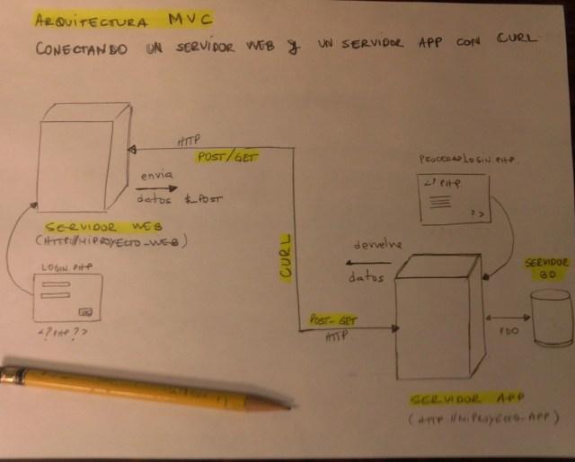 PHP - CURL - WEBSERVER Y APPSERVER
