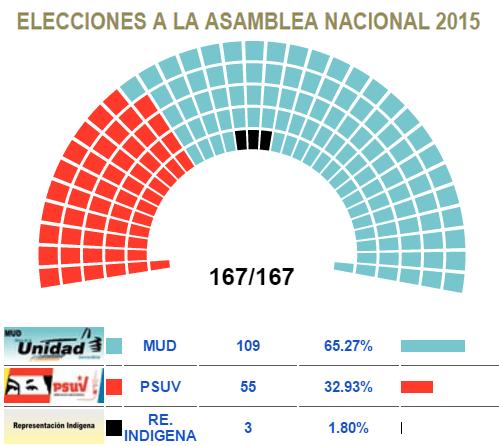 Resultado elecciones parlamentarias 6D 2015 Venezuela