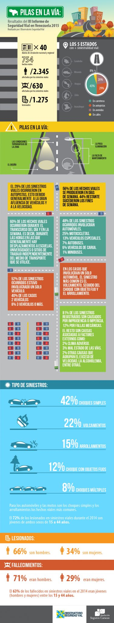 infografia-seguridad-vial-venezuela