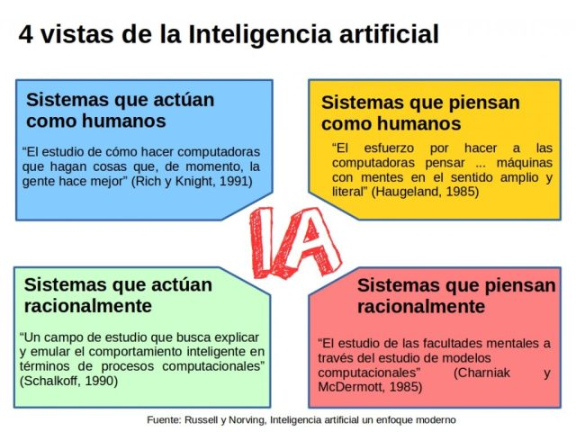 4 vistas de la Inteligencia artificial