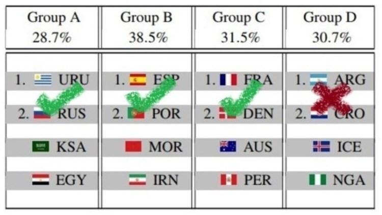 Predicciones octavos de final Copa de fútbol Rusia 2018 Inteligencia Artificial