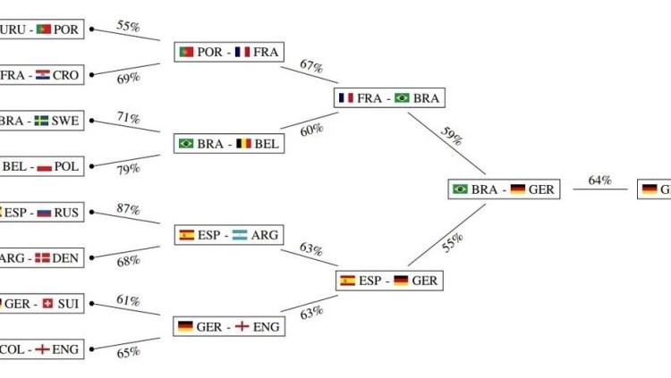 Predicciones primera ronda Copa de fútbol Rusia 2018 Inteligencia Artificial