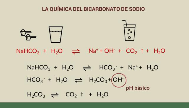 reaccion quimica del vinagre con bicarbonato de sodio