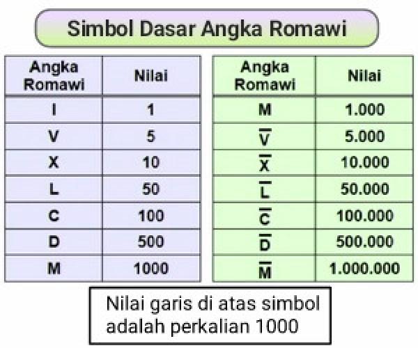 dasar+angka+romawi