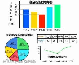 Macam dan contoh bentuk diagram. Cara Membaca Diagram Tabel Dan Grafik Cilacap Klik