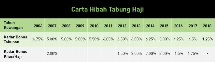 historical return of tabung haji