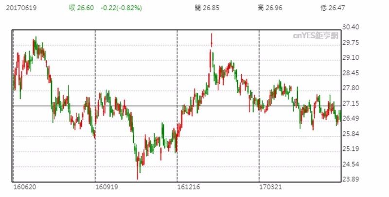 EPD 股價日線趨勢圖