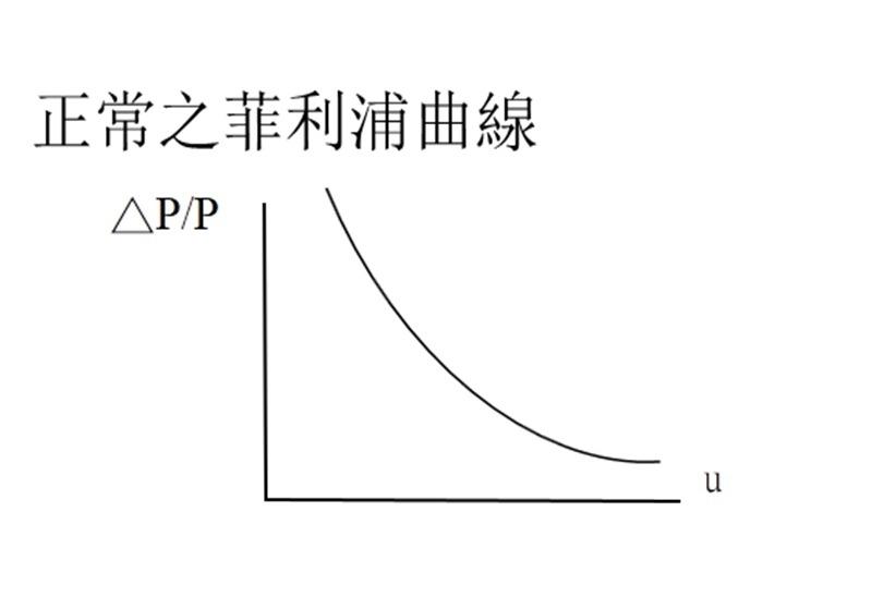 〈許光吟專欄〉跟著葉奶奶學經濟:菲利浦曲線已死?   Anue鉅亨 - 國際政經