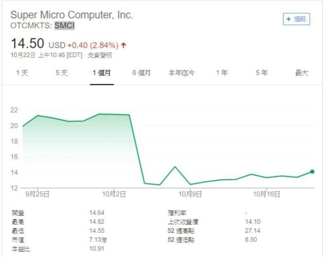 晶片門後續!SuperMicro將展開硬體調查 股價從腰斬到漸有起色   Anue鉅亨 - 國際股