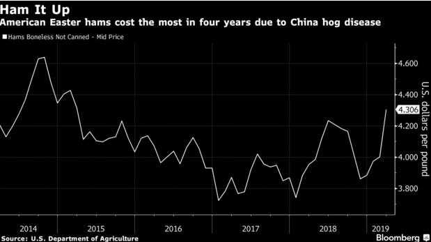 中國非洲豬瘟影響 美復活節用火腿價格漲幅創12年高 | Anue鉅亨 - 美股