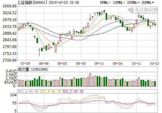 陸股盤後 - 市場觀望氣氛濃 A股拉回整理 | Anue鉅亨 - A股