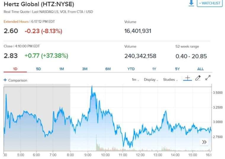 Hertz獲破產法院批準發行10億美元新股 股價大起大落盤後挫跌8%   Anue鉅亨 - 美股