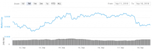 Bitcoin and Altcoins Target Additional Weakness 101