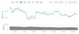 Bitcoin and Ethereum Approaching Crucial Break 101