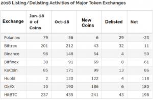 Major Exchanges Add More Coins than Delist, Poloniex Cleaning House 102