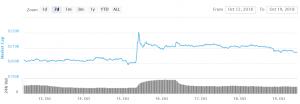 Bitcoin και Altcoins στοχεύουν πρόσθετη αδυναμία 101