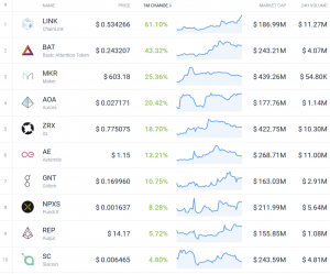 Coin Race: Top 10 Winners/Losers of October 102